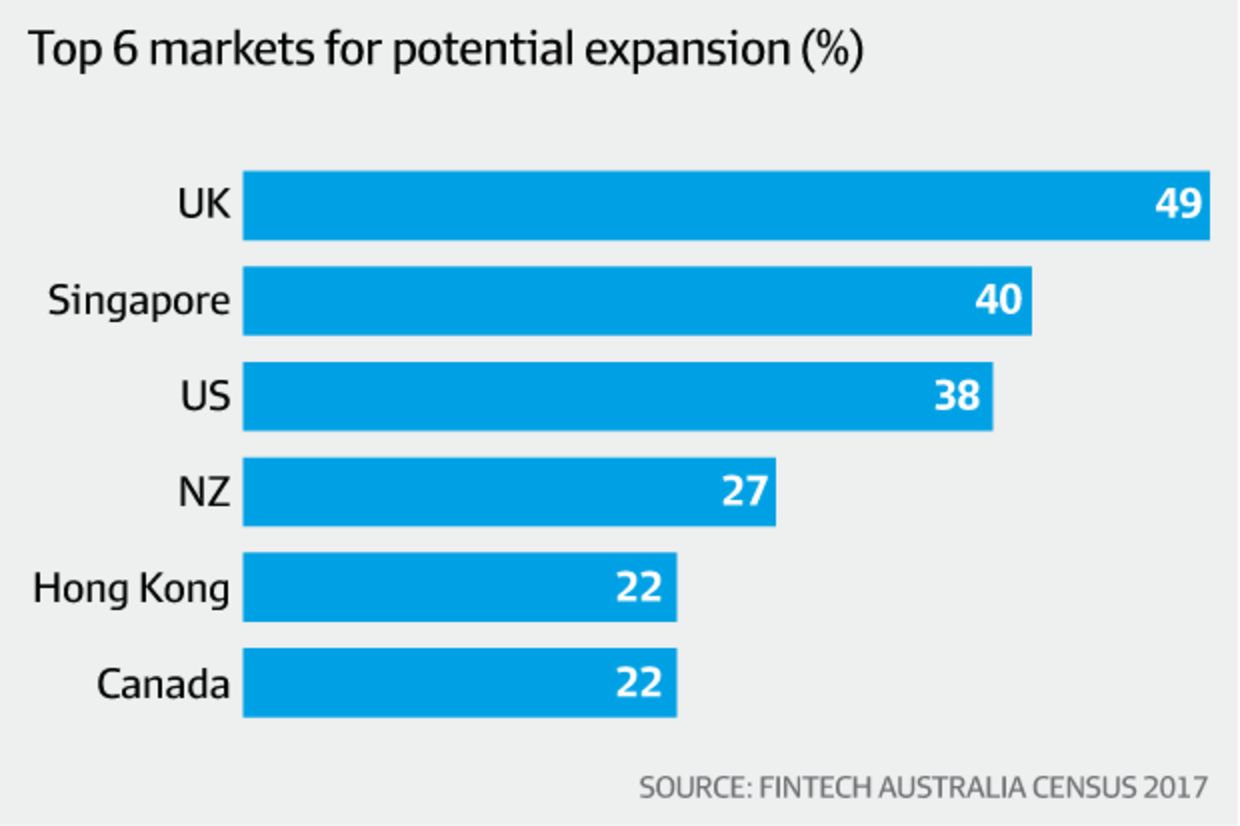 Fintech growth: Local sector to deliver $4 billion by 2020, research says