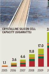 Source: Bloomberg New Energy Finance