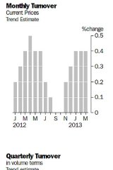 Retail sales ... fell a seasonally adjusted 0.4 per cent in March, following rises in January and February.