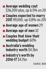 Wedding statistics.