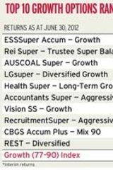Commbank group super investment options