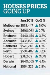 Housing prices going up.