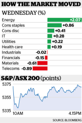 Shares closed relatively unmoved on Wednesday.