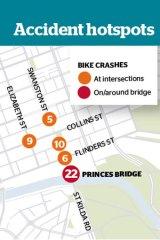 Accident hot spots for bikes in Melbourne's CBD.
