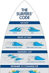 The surfing etiquette sign.