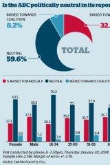 Public perceptions on ABC political bias.