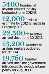 The asylum seeker numbers.