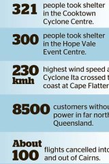 Heavy hits: Cyclone Ita.