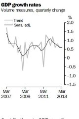 GDP data from the ABS for the March quarter, 2013.