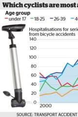 Serious injuries from bicycle accidents rise with age.