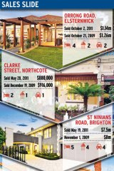 Property prices are on the slide as buyers hold firm.