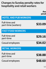Changes to Sunday penalty rates for hospitality and retail workers.
