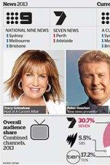 How TV's news programs compare.
