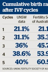 Results showed that between five and 10 cycles, the cumulative birth rate levelled off and remained at 41 per cent.