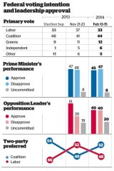 Poll: Voting intention and leadership preference.