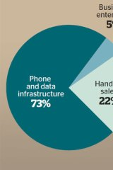 Product share. Source: Huawei.