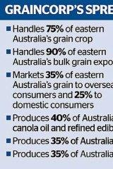 GrainCorp's influence in Australia.