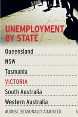 Unemployment by state.