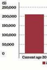 Retirement savings rise
