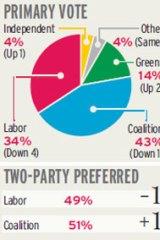 Polled on October 21-23, 2010. Source: Nielsen.