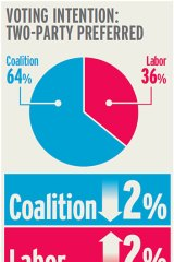 Poll for NSW State election.