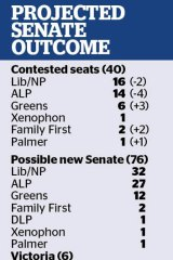 'The Coalition has no chance of winning 23 seats to control the Senate.'