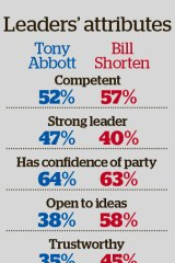 Fairfax/Nielsen poll of 1400 respondents conducted July 17-19.