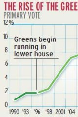 Rise of the Greens