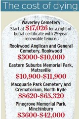 The cost of being buried in these cemeteries.