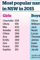 The most popular baby names in NSW in 2015: Oliver for boys