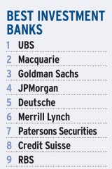 Top 10 investment banks.