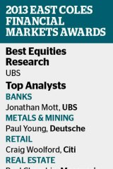 Other top contenders for equities research include Deutsche Bank and Macquarie.