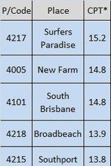 Queensland's mobile black spots.
