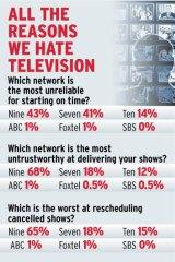Australians' television gripes.