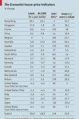 Global house price survey