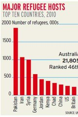Figures from UNHCR report.