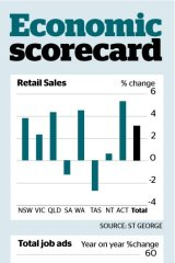 'After a burst in January and February, sales flattened out' said Matthew Hassan from Westpac.
