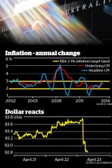 Inflation forecasts rose off the back off a jump in last year's CPI.