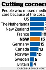 Treatment delays: Patients are being put off visiting GPs because of expensive medical fees and long waiting lists.