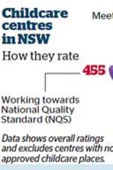 Childcare ratings NSW.