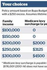 Private Health insurance DQoNCg0K