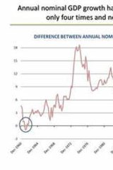 Graph presented as part of Julia Gillard's speech to Per Capita Reform Agenda on April 29.