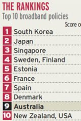 Source: Economist Intelligence Unit