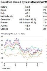 Still contracting ... eurozone PMI for June.