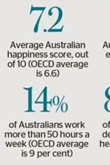 At a glance: Australians have it better than any other country according to the latest OECD survey.
