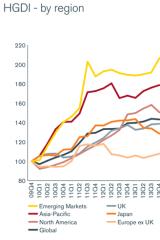 Source: Henderson Global Dividend Index