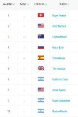 The ATP Top Ten, December 2004.