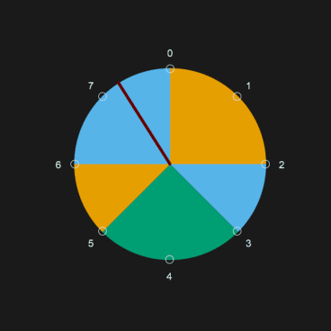 In this program, the white circles represent eight cymbal pulses, and each new colour is a drum beat.