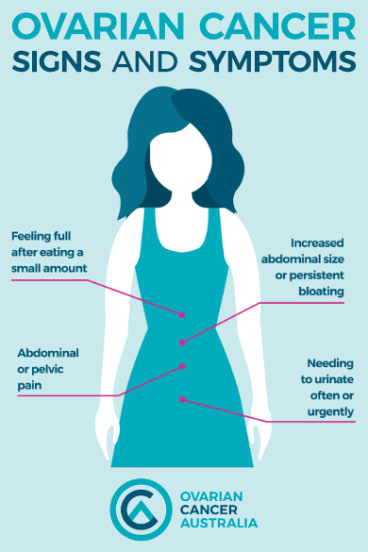 Signs and symptoms or ovarian cancer.