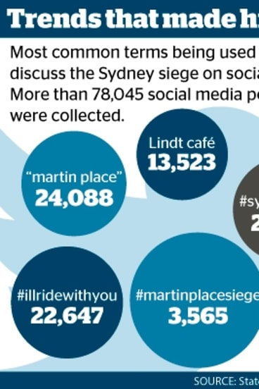 The NSW State Library is writing movements like #illridewithyou into the history books.